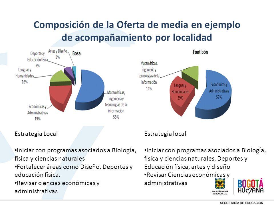 Composición de la Oferta de media en ejemplo de acompañamiento por localidad Estrategia Local Iniciar con programas asociados a Biología, física y cie