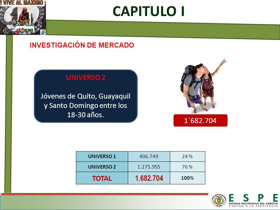 INVESTIGACIÓN DE MERCADO CAPITULO I UNIVERSO 2 Jóvenes de Quito, Guayaquil y Santo Domingo entre los 18-30 años. UNIVERSO 1406.74924 % UNIVERSO 21.275