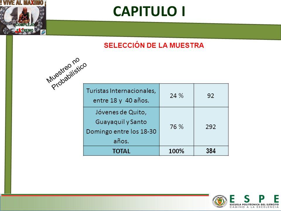 SELECCIÓN DE LA MUESTRA CAPITULO I Muestreo no Probabilístico Turistas Internacionales, entre 18 y 40 años. 24 %92 Jóvenes de Quito, Guayaquil y Santo