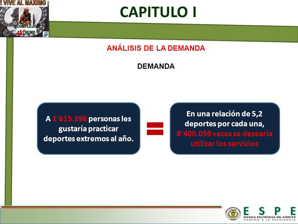 ANÁLISIS DE LA DEMANDA DEMANDA CAPITULO I A 1615.396 personas les gustaría practicar deportes extremos al año. En una relación de 5,2 deportes por cad