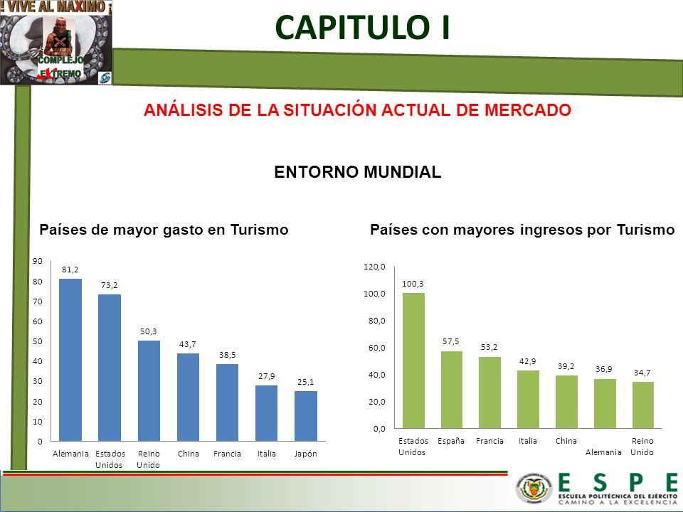 ANÁLISIS DE LA SITUACIÓN ACTUAL DE MERCADO ENTORNO MUNDIAL Países de mayor gasto en Turismo Países con mayores ingresos por Turismo CAPITULO I