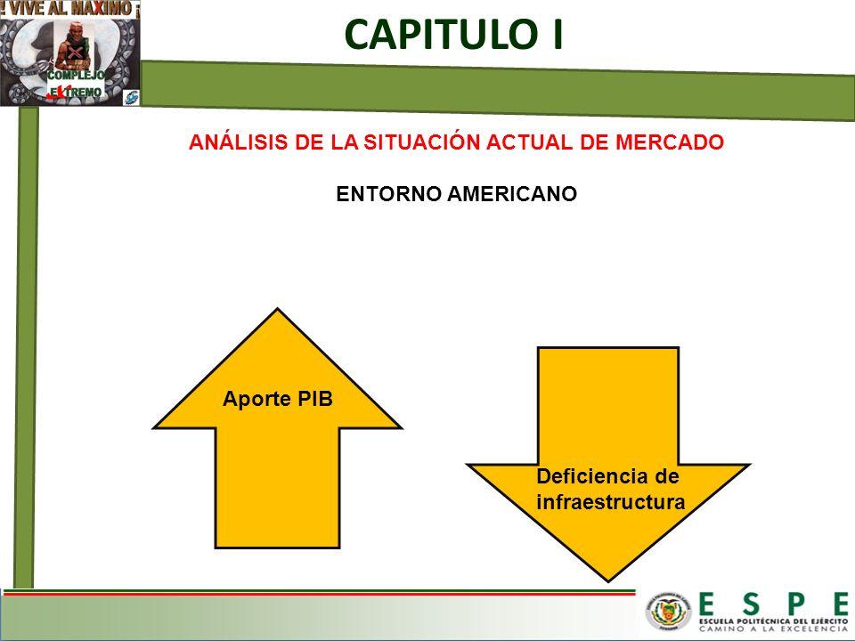ANÁLISIS DE LA SITUACIÓN ACTUAL DE MERCADO ENTORNO AMERICANO Aporte PIB Deficiencia de infraestructura CAPITULO I