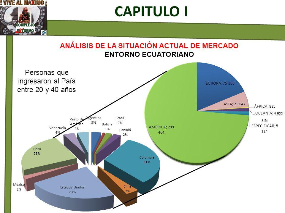 ANÁLISIS DE LA SITUACIÓN ACTUAL DE MERCADO ENTORNO ECUATORIANO CAPITULO I Personas que ingresaron al País entre 20 y 40 años