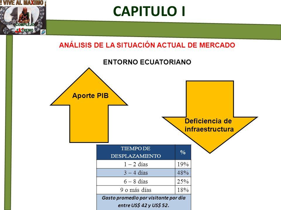 ANÁLISIS DE LA SITUACIÓN ACTUAL DE MERCADO ENTORNO ECUATORIANO Aporte PIB Deficiencia de infraestructura CAPITULO I TIEMPO DE DESPLAZAMIENTO % 1 – 2 d