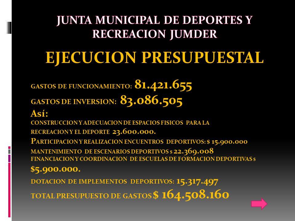 EJECUCION PRESUPUESTAL GASTOS DE FUNCIONAMIENTO: 81.421.655 GASTOS DE INVERSION: 83.086.505 Así: CONSTRUCCION Y ADECUACION DE ESPACIOS FISICOS PARA LA RECREACION Y EL DEPORTE 23.600.000.