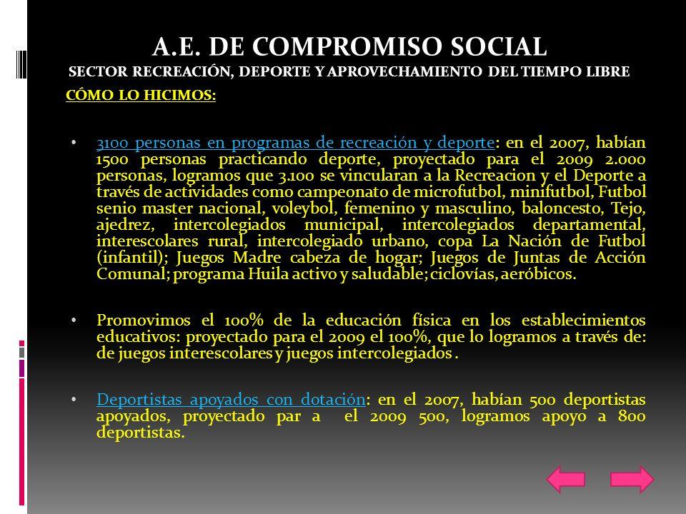 A.E. DE COMPROMISO SOCIAL SECTOR RECREACIÓN, DEPORTE Y APROVECHAMIENTO DEL TIEMPO LIBRE CÓMO LO HICIMOS: 3100 personas en programas de recreación y de