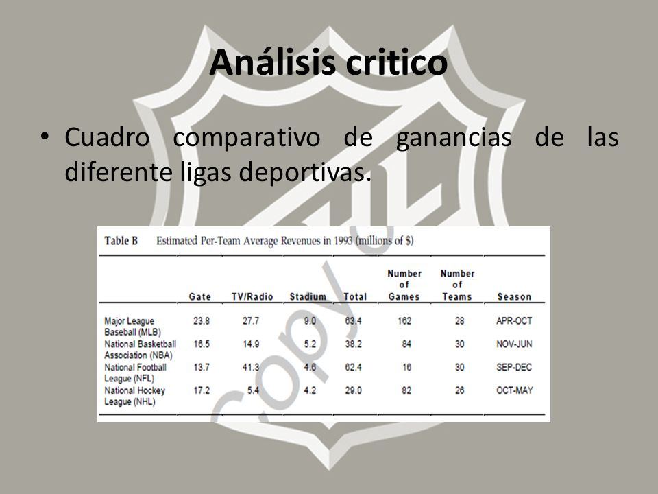 Cuadro comparativo de ganancias de las diferente ligas deportivas. Análisis critico