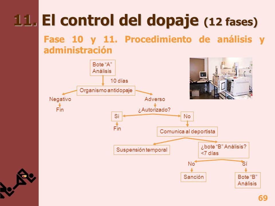 69 11. El control del dopaje (12 fases) Fase 10 y 11. Procedimiento de análisis y administración Bote A Análisis Organismo antidopaje NegativoAdverso