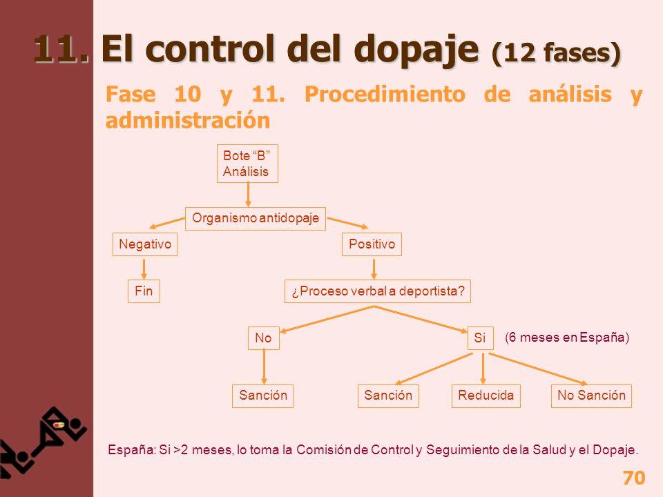 70 11. El control del dopaje (12 fases) Fase 10 y 11. Procedimiento de análisis y administración Bote B Análisis Organismo antidopaje NegativoPositivo