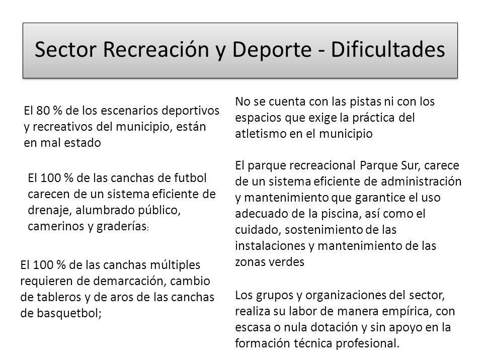 Sector Recreación y Deporte - Dificultades El 80 % de los escenarios deportivos y recreativos del municipio, están en mal estado El 100 % de las canch