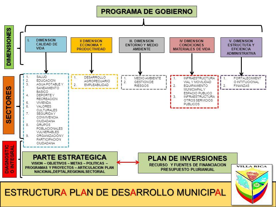 ESTRUCTURA PLAN DE DESARROLLO MUNICIPAL PROGRAMA DE GOBIERNO DIMENSIONES I.DIMENSION CALIDAD DE VIDA II DIMENSION ECONOMIA Y PRODUCTIVIDAD III. DIMENS