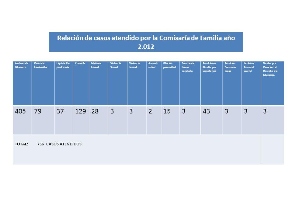 Inasistencia Alimentos Violencia intrafamiliar Liquidación patrimonial Custodia Maltrato infantil Violencia Sexual Violencia Juvenil Acuerdo visitas F