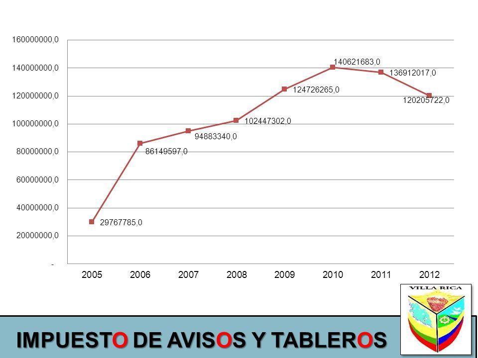 IMPUESTO DE AVISOS Y TABLEROS
