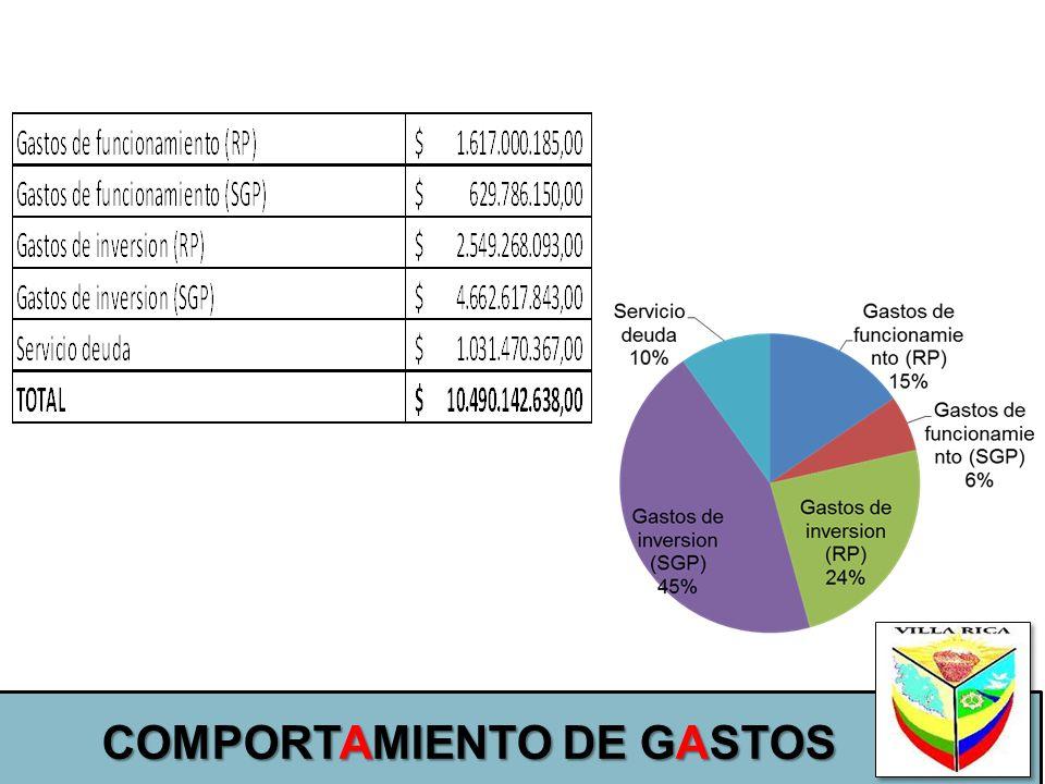 COMPORTAMIENTO DE GASTOS