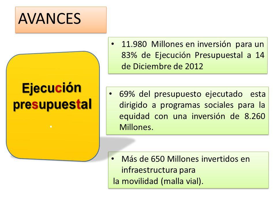 11.980 Millones en inversión para un 83% de Ejecución Presupuestal a 14 de Diciembre de 2012 69% del presupuesto ejecutado esta dirigido a programas s