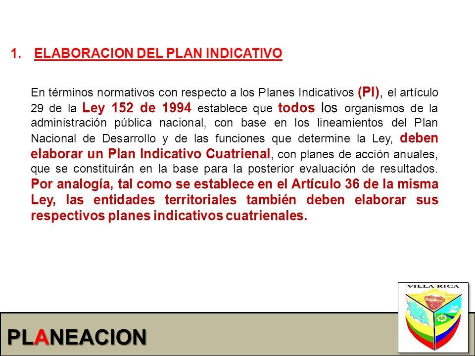 PLANEACION 1.ELABORACION DEL PLAN INDICATIVO