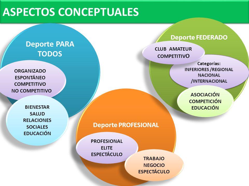 Deporte PARA TODOS Deporte FEDERADO Deporte PROFESIONAL PRACTICANTES