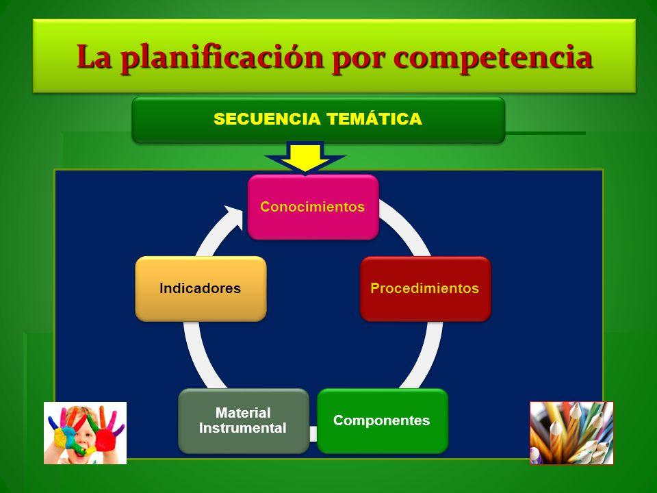 La planificación por competencia ConocimientosProcedimientosComponentes Material Instrumental Indicadores SECUENCIA TEMÁTICA