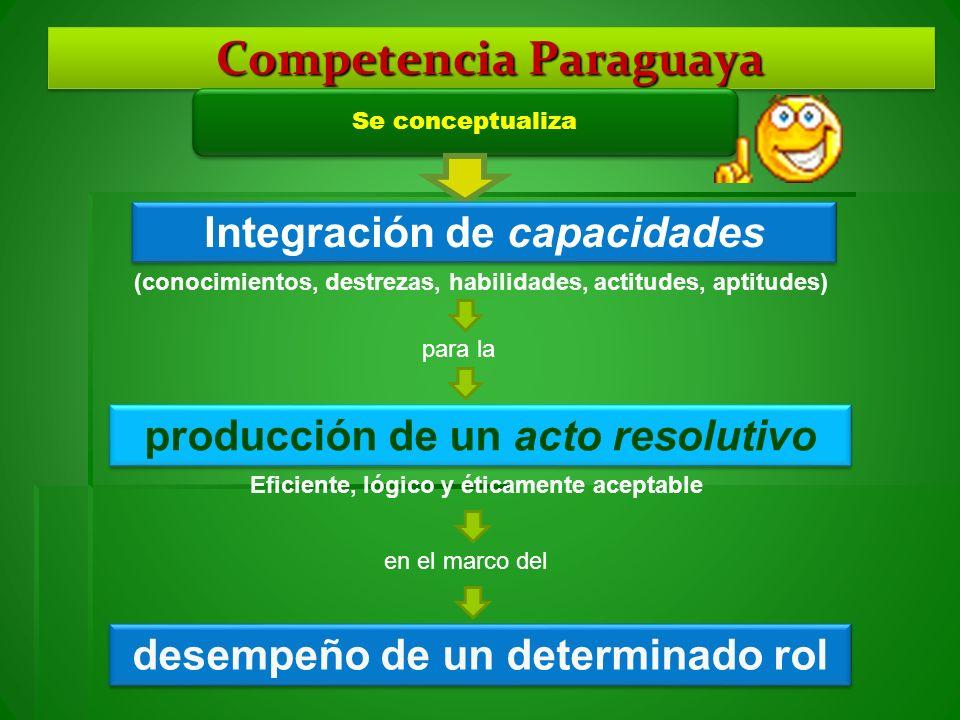 Competencia Paraguaya Se conceptualiza Integración de capacidades (conocimientos, destrezas, habilidades, actitudes, aptitudes) producción de un acto