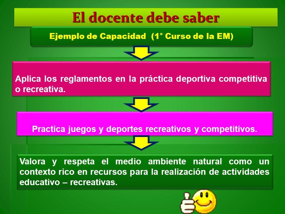 El docente debe saber Ejemplo de Capacidad (1° Curso de la EM) Aplica los reglamentos en la práctica deportiva competitiva o recreativa. Practica jueg