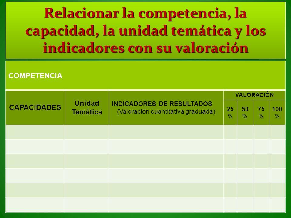 Relacionar la competencia, la capacidad, la unidad temática y los indicadores con su valoración COMPETENCIA CAPACIDADES Unidad Temática INDICADORES DE