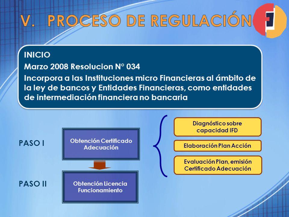 INICIO Marzo 2008 Resolucion N° 034 Incorpora a las Instituciones micro Financieras al ámbito de la ley de bancos y Entidades Financieras, como entida