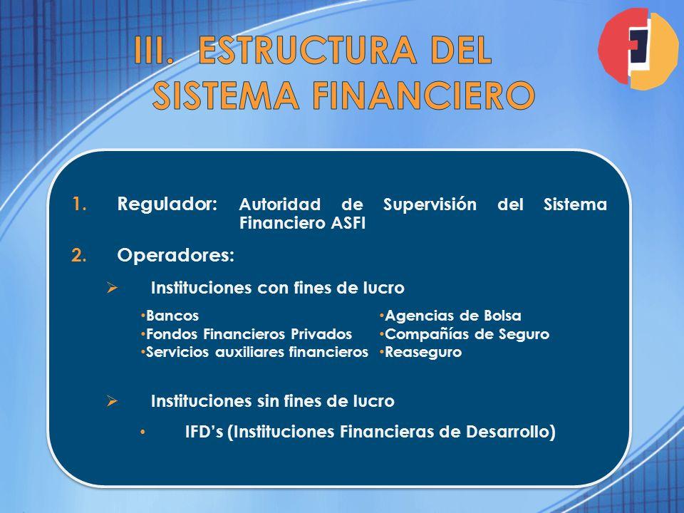 1.Regulador: Autoridad de Supervisión del Sistema Financiero ASFI 2.Operadores: Instituciones con fines de lucro Instituciones sin fines de lucro IFDs