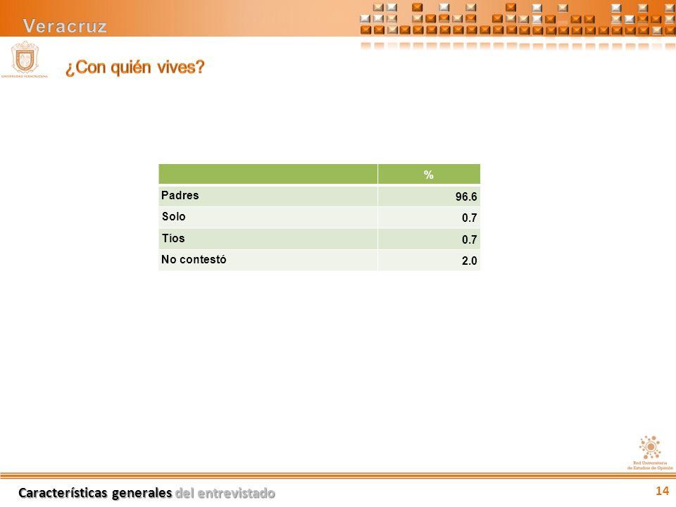 % Padres96.6 Solo0.7 Tíos0.7 No contestó2.0 14 Características generales del entrevistado