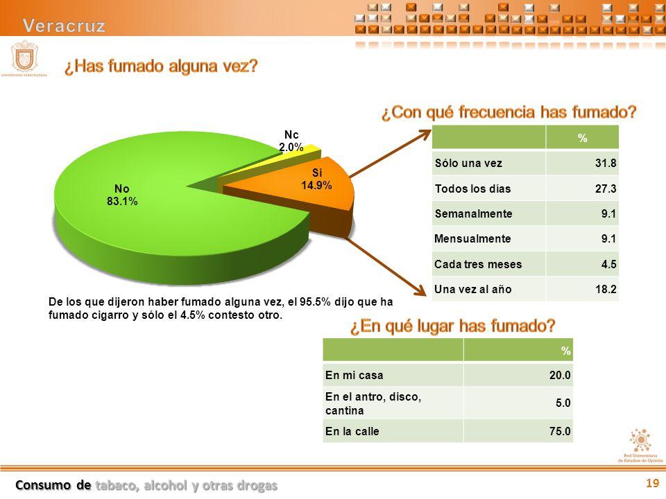 De los que dijeron haber fumado alguna vez, el 95.5% dijo que ha fumado cigarro y sólo el 4.5% contesto otro.