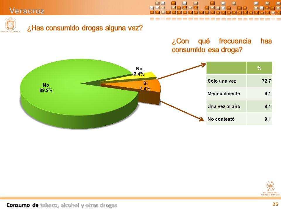 % Sólo una vez72.7 Mensualmente9.1 Una vez al año9.1 No contestó9.1 Consumo de tabaco, alcohol y otras drogas 25