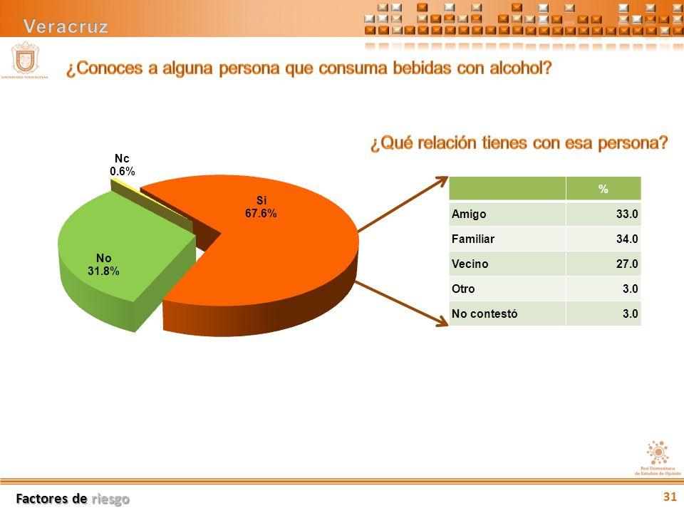 % Amigo33.0 Familiar34.0 Vecino27.0 Otro3.0 No contestó3.0 Factores de riesgo 31