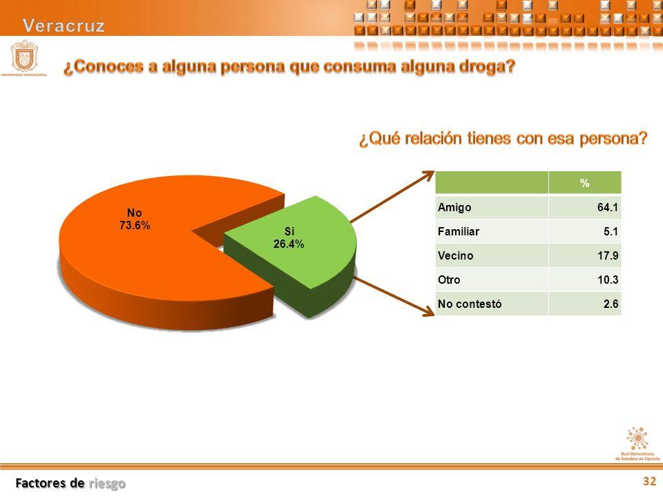32 % Amigo64.1 Familiar5.1 Vecino17.9 Otro10.3 No contestó2.6 Factores de riesgo