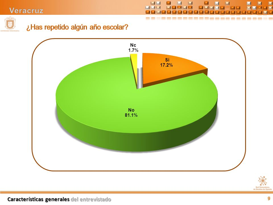 % Amigo35.8 Familiar32.1 Vecino17.9 Otro10.4 No contestó3.8 Factores de riesgo 30