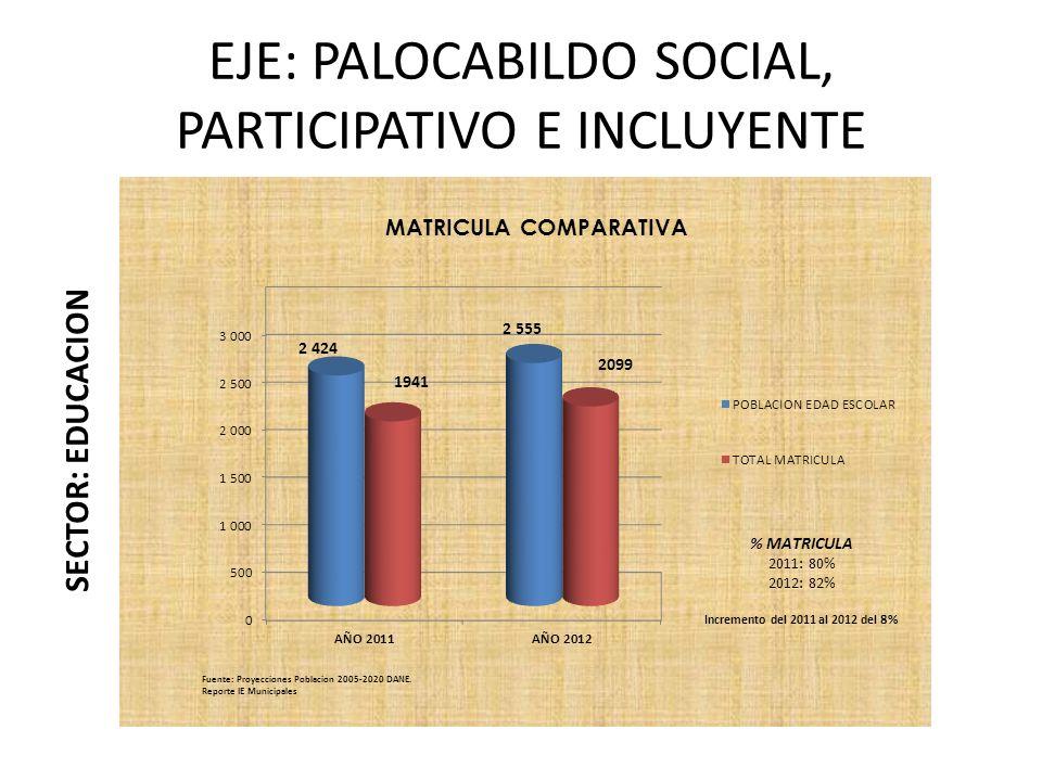 EJE: PALOCABILDO SOCIAL, PARTICIPATIVO E INCLUYENTE SECTOR: EDUCACION