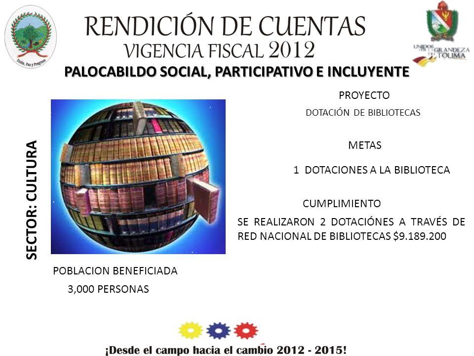 PALOCABILDO SOCIAL, PARTICIPATIVO E INCLUYENTE SECTOR: CULTURA PROYECTO METAS CUMPLIMIENTO POBLACION BENEFICIADA DOTACIÓN DE BIBLIOTECAS 1 DOTACIONES A LA BIBLIOTECA SE REALIZARON 2 DOTACIÓNES A TRAVÉS DE RED NACIONAL DE BIBLIOTECAS $9.189.200 3,000 PERSONAS