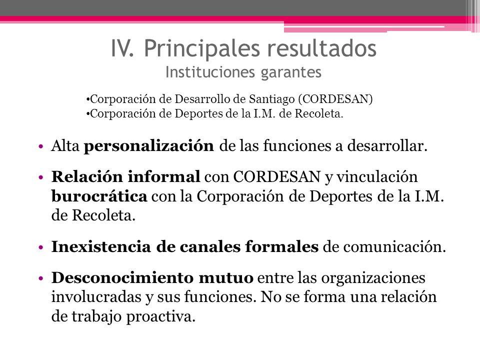 IV. Principales resultados Instituciones garantes Alta personalización de las funciones a desarrollar. Relación informal con CORDESAN y vinculación bu