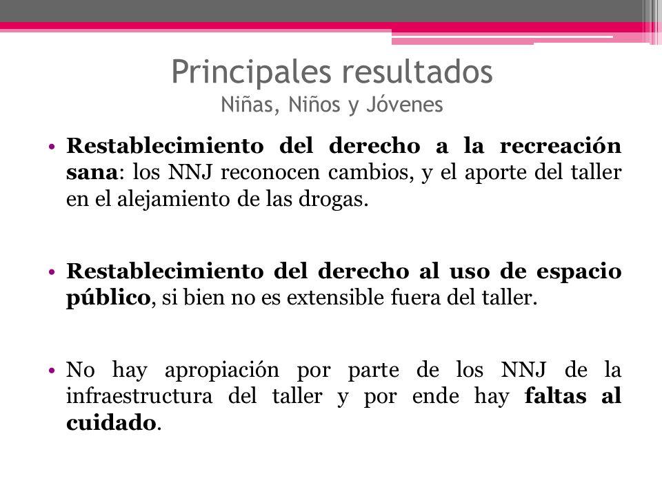 Principales resultados Niñas, Niños y Jóvenes Restablecimiento del derecho a la recreación sana: los NNJ reconocen cambios, y el aporte del taller en