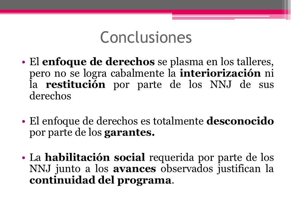 Conclusiones El enfoque de derechos se plasma en los talleres, pero no se logra cabalmente la interiorización ni la restitución por parte de los NNJ d