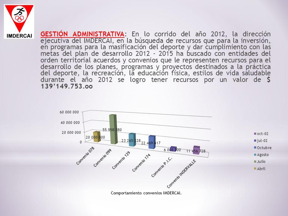 GESTIÓN ADMINISTRATIVA: En lo corrido del año 2012, la dirección ejecutiva del IMDERCAI, en la búsqueda de recursos que para la inversión, en programa