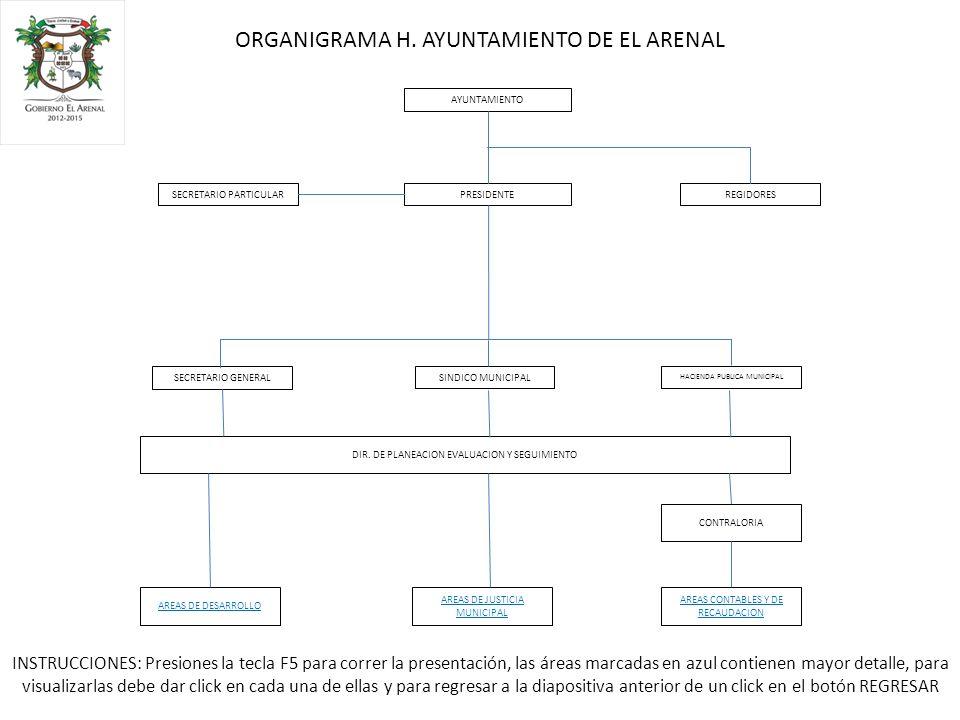 AYUNTAMIENTO SECRETARIO PARTICULARREGIDORES SINDICO MUNICIPAL HACIENDA PUBLICA MUNICIPAL SECRETARIO GENERAL PRESIDENTE DIR.