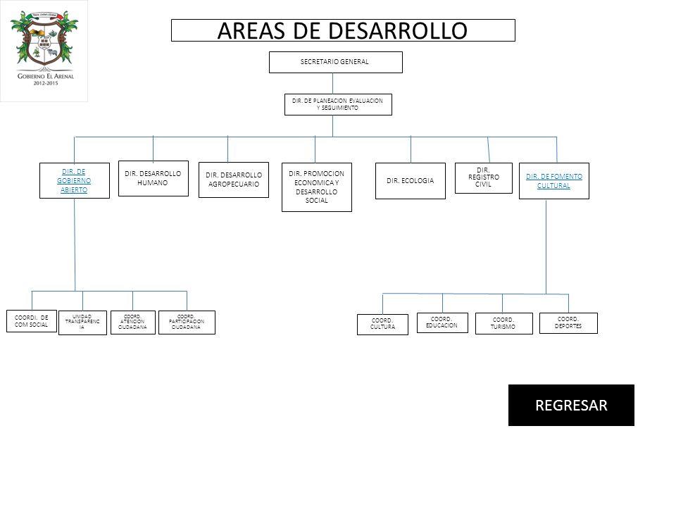 DIR. DE GOBIERNO ABIERTO COORD. EDUCACION COORD.