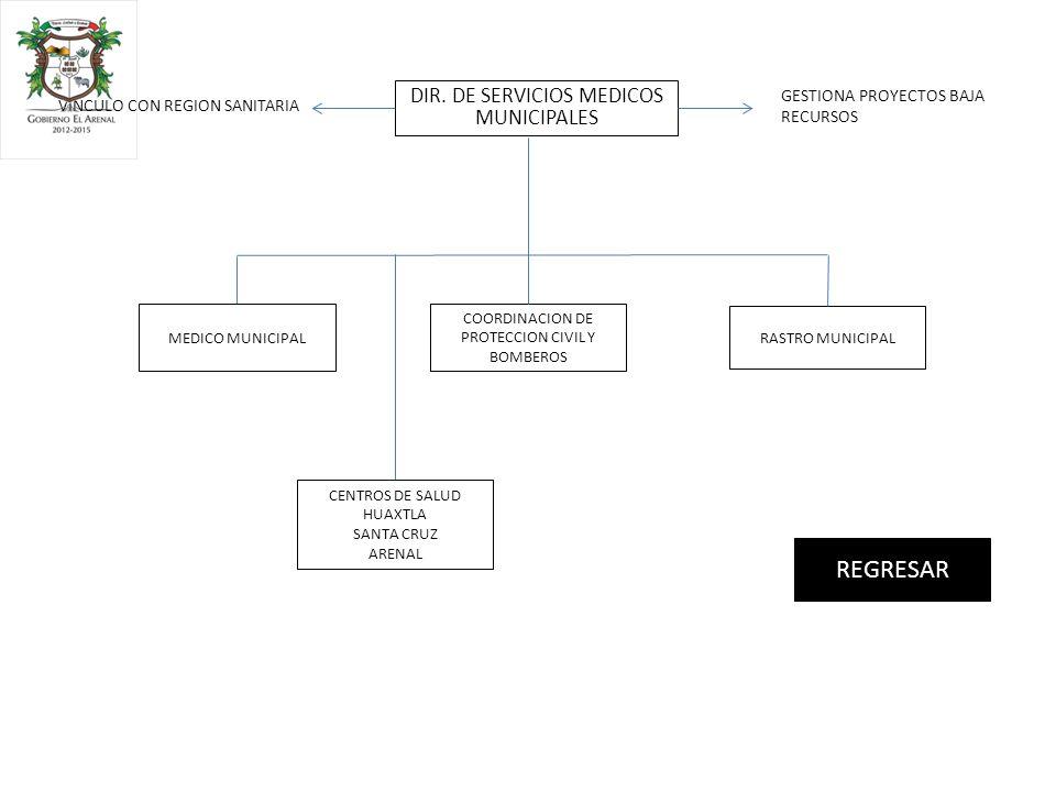 DIR. DE SERVICIOS MEDICOS MUNICIPALES COORDINACION DE PROTECCION CIVIL Y BOMBEROS MEDICO MUNICIPAL RASTRO MUNICIPAL REGRESAR CENTROS DE SALUD HUAXTLA