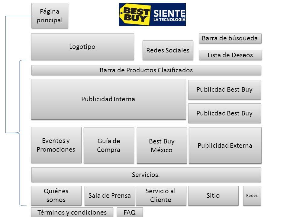 Página principal Barra de búsqueda Redes Sociales Lista de Deseos Barra de Productos Clasificados Publicdad Best Buy Publicidad Externa Publicidad Int
