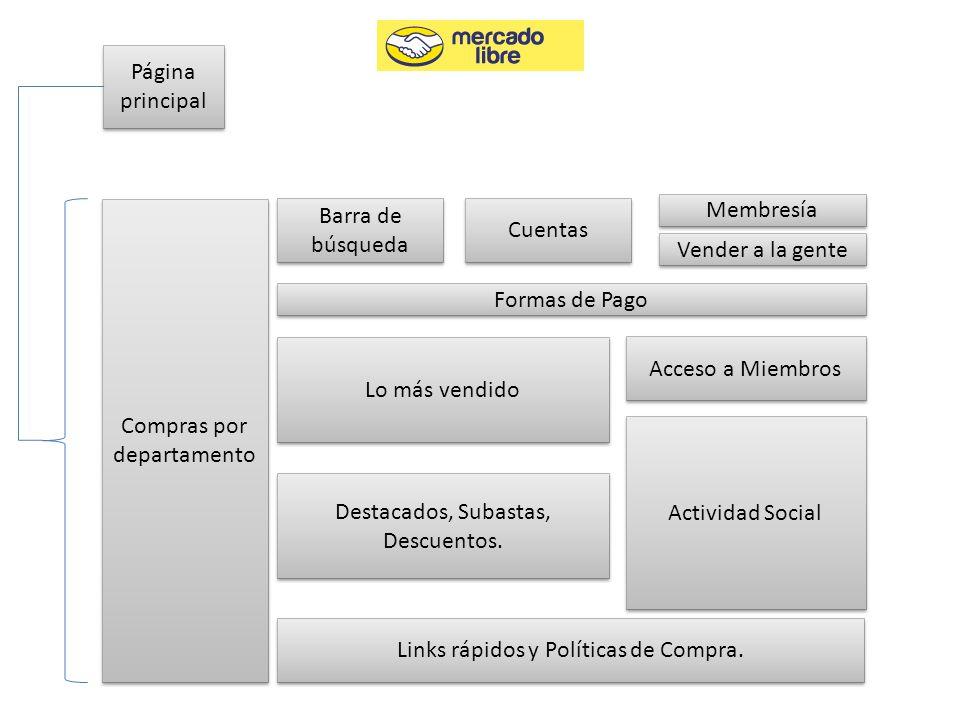 Página principal Compras por departamento Barra de búsqueda Cuentas Membresía Vender a la gente Formas de Pago Acceso a Miembros Actividad Social Lo m