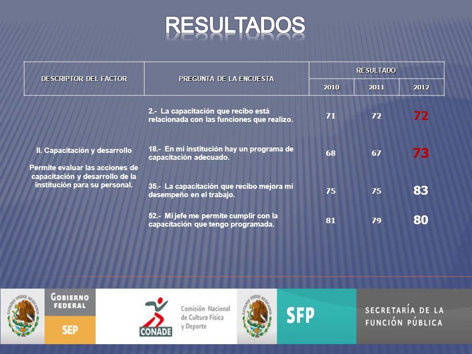 DESCRIPTOR DEL FACTOR PREGUNTA DE LA ENCUESTA RESULTADO201020112012 II.