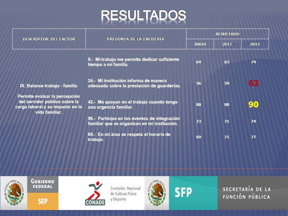 DESCRIPTOR DEL FACTOR PREGUNTA DE LA ENCUESTA RESULTADO2001020112012 IX.