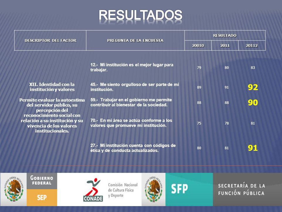 DESCRIPTOR DEL FACTOR PREGUNTA DE LA ENCUESTA RESULTADO20010201120112 XII.