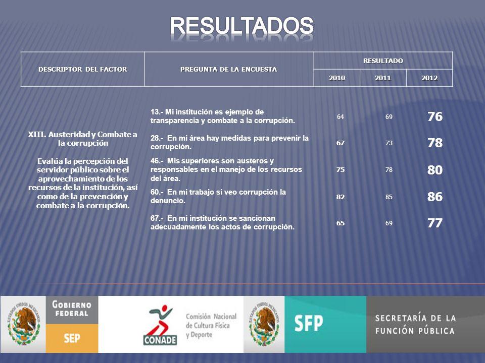 DESCRIPTOR DEL FACTOR PREGUNTA DE LA ENCUESTA RESULTADO201020112012 XIII.