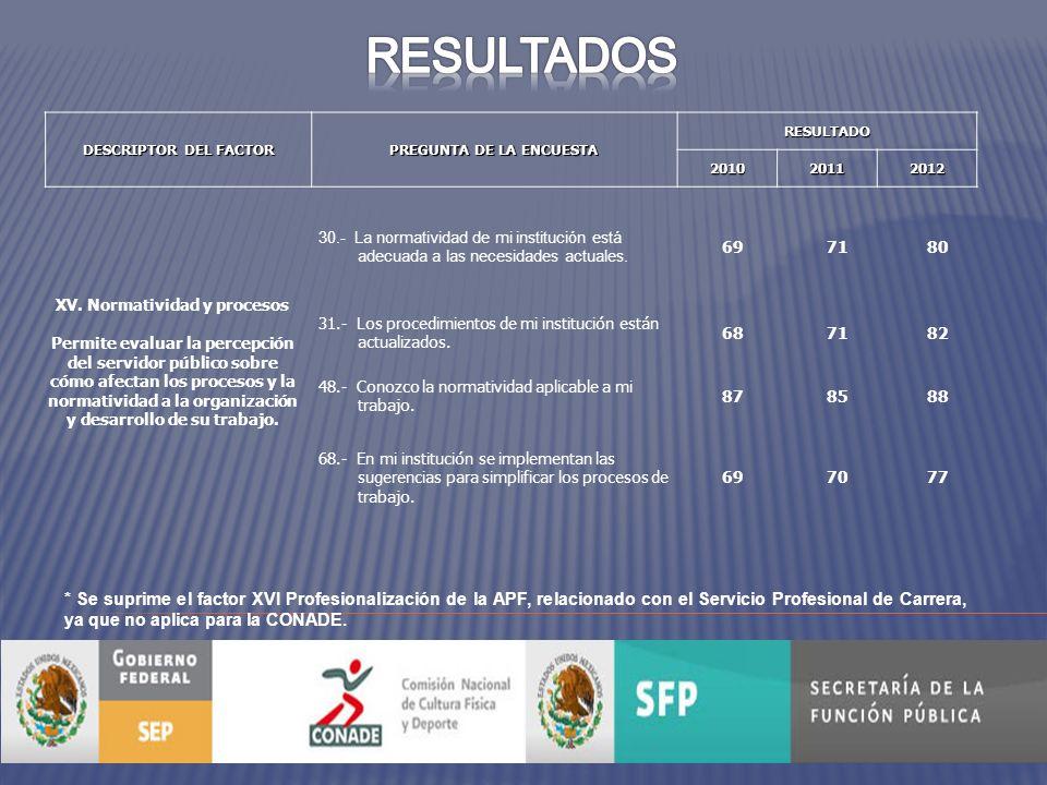 DESCRIPTOR DEL FACTOR PREGUNTA DE LA ENCUESTA RESULTADO201020112012 XV.