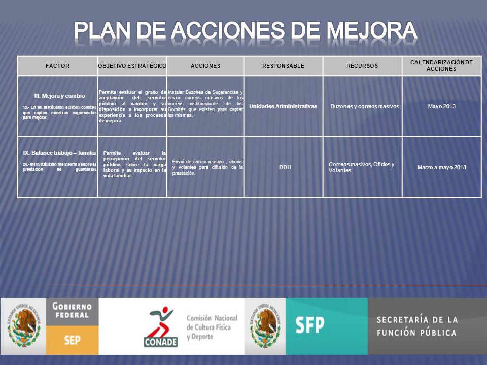 FACTOROBJETIVO ESTRATÉGICOACCIONESRESPONSABLERECURSOS CALENDARIZACIÓN DE ACCIONES III.